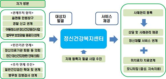 서비스 대상자 발견 및 관리 과정.