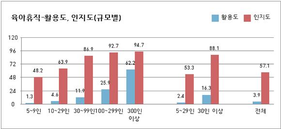 육아휴직 활용도 및 인지도(규모별).