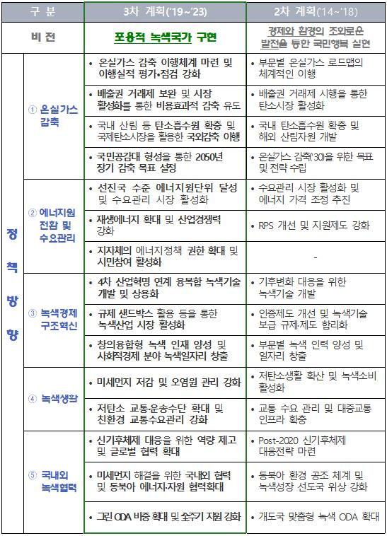 녹색성장 제2차 및 제3차 계획 비교.