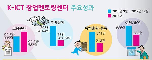 창업멘토링센터 주요성과. (사진=2018 우수 스타트업 사례집)
