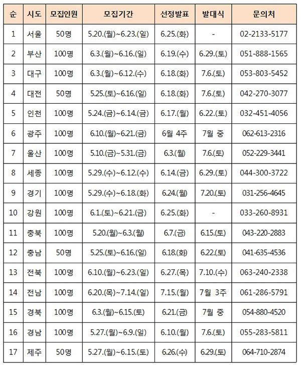 2019년 시·도별 100인의 아빠단 모집 일정.