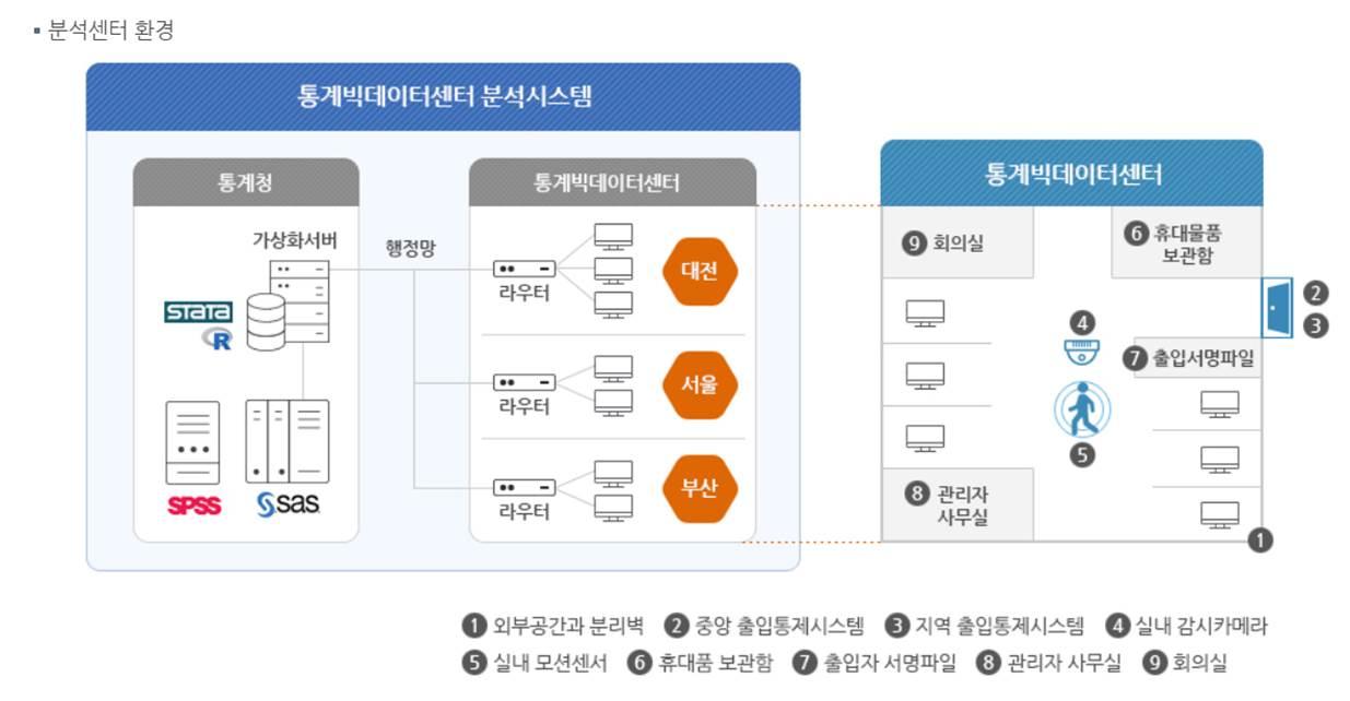 분석센터 구조도 및 환경 (출처=통계빅데이터센터 홈페이지)