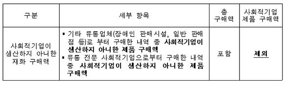 사회적기업 제품 우선구매 지침 발췌 내용.