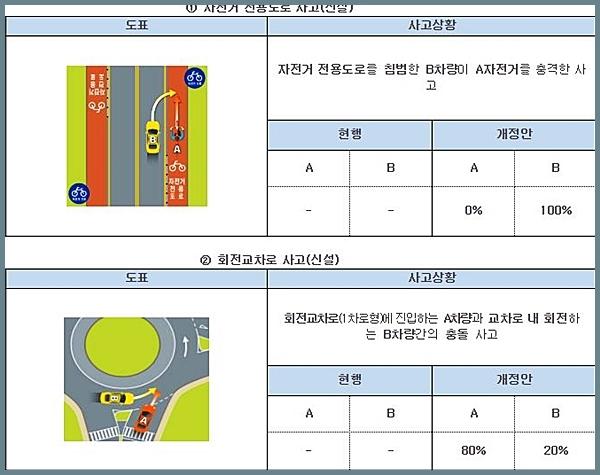 자전거 전용도로 사고와 회전교차로 사고에 대한 과실비율도 신설됐다.