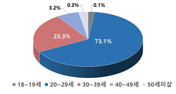 최종 합격자 연령별 현황.