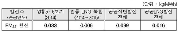 석탄 및 LNG 발전량 대비 오염물질 배출량 비교(2018년)