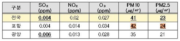2018년 포항, 광양 대기질 연평균 농도.