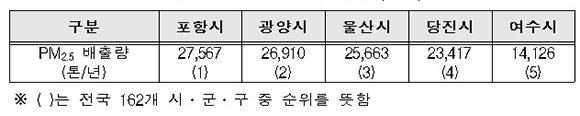 2015년 지역별 미세먼지 배출량(예시).