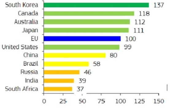 """EU 집행위 """"한국 혁신성과, EU 경쟁국 중 1위"""""""