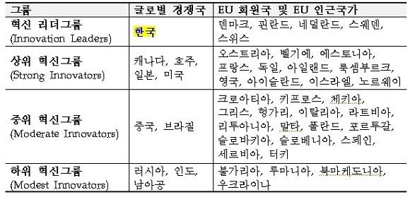 혁신성과에 따른 국가그룹 분류