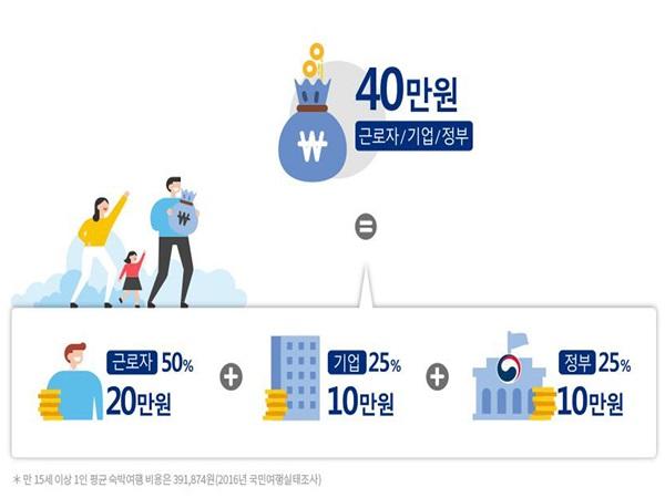 여행적립금은 근로자 20만원, 기업 10만원, 정부 10만원~