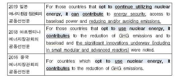 * 2017년 독일 G20 회의에서는 에너지장관회의가 별도로 개최되지 않았음.