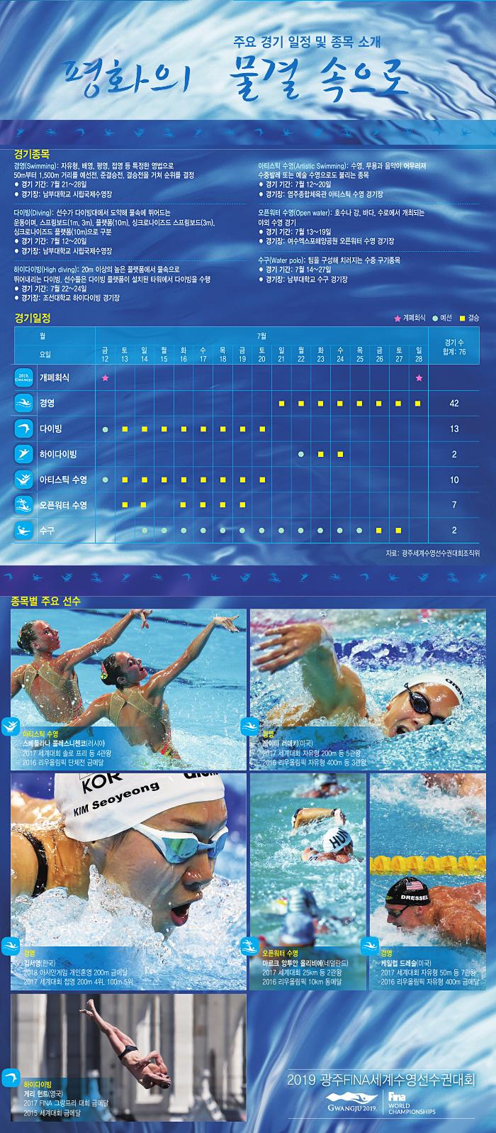 광주수영대회, 한눈에 보는 경기 일정·종목별 주요 선수