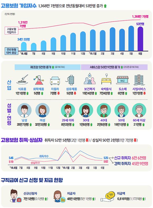 고용행정 통계로 본 2019년 6월 노동시장 동향.