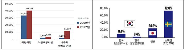 사회서비스 제공기관 규모(왼쪽) 및 국가별 사회복지시설 공공운영 현황.