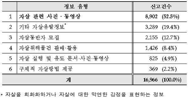 정보 유형별 신고 건수.