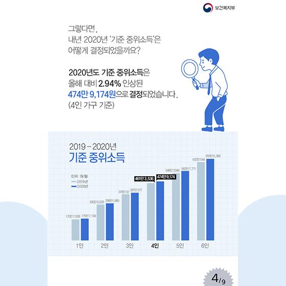 내년 기초생활수급자 생계급여 2.94% 오른다