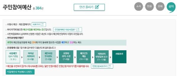수원시 홈페이지 주민참여사업 제안 창구이다. 각 지자체별로 홈페이지를 통해 주민 누구나 쉽게 주민참여예산 사업을 신청할 수 있다(사진=수원시 홈페이지)