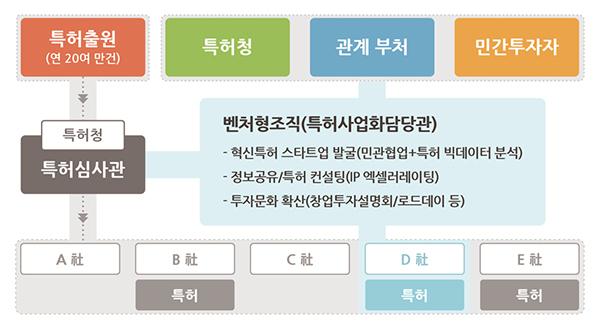 향후 특허출원에 대한 특허청, 관계부처, 민간투자자와의 연계 방안 계획.