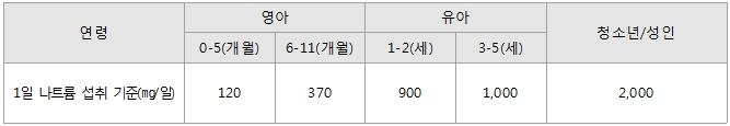 한국인 1일 나트륨 섭취 기준.(출처=보건복지부, 2015 한국인 영양소 섭취기준)