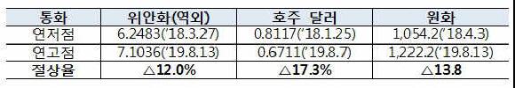 주요 아시아 통화 절상률 비교.