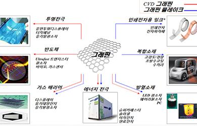 日 제치고 은나노 국제표준 선점…그래핀도 韓 표준안 채택