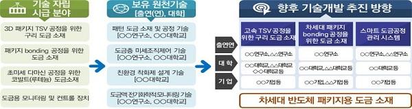 산학연 융합형 연구개발 협업 모델(예시)
