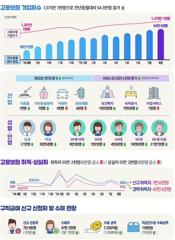 고용행정 통계로 본 2019년 8월 노동시장 동향.