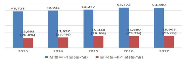 생활폐기물 대비 음식물 쓰레기 발생량(2013~2017년)