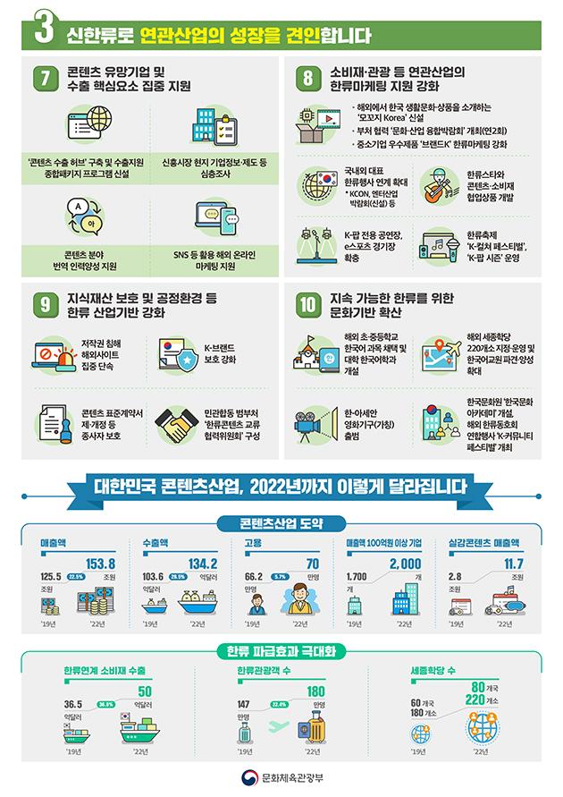 콘텐츠산업 혁신 3대 전략·10대 사업