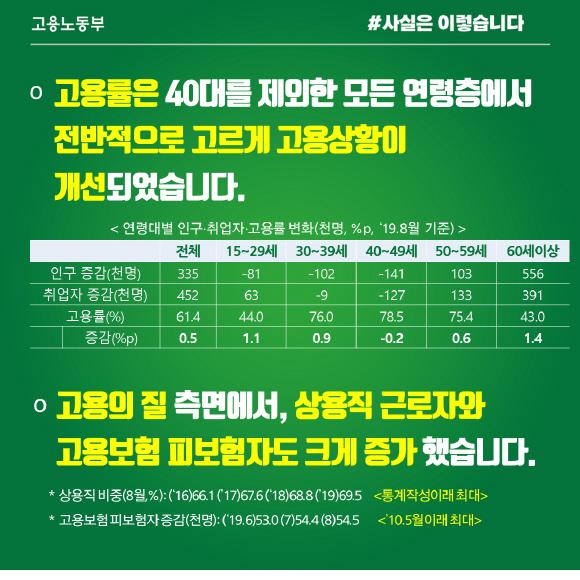 8월 고용률, 40대 제외한 모든 연령층 전반적 개선