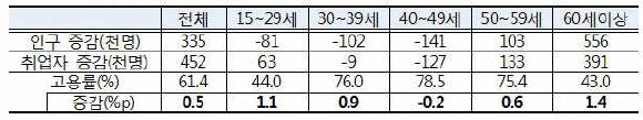 연령대별 인구·취업자·고용률 변화(천명, %p, '19.8월 기준)