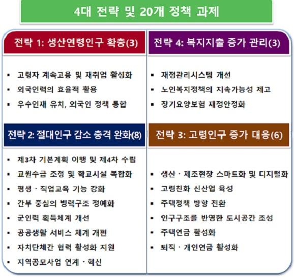인구구조 변화 대응방안의 4대 전략 및 20대 정책과제