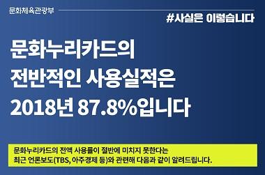 지난해 문화누리카드 전반적 사용실적 87.8%