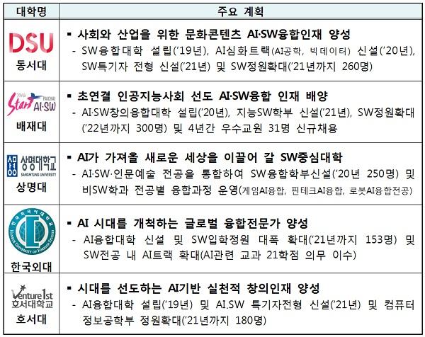 선정대학별 주요 계획
