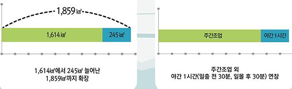 어장확장과 조업시간 연장 내용. (자료=해양수산부)