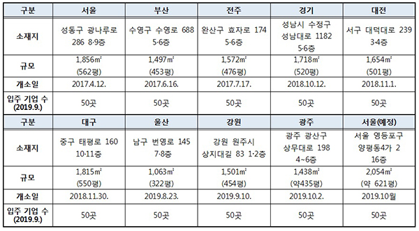 사회적기업 성장지원센터 소셜캠퍼스 온(溫) 개소 현황. (10월 중 서울 양평동에 추가 예정).