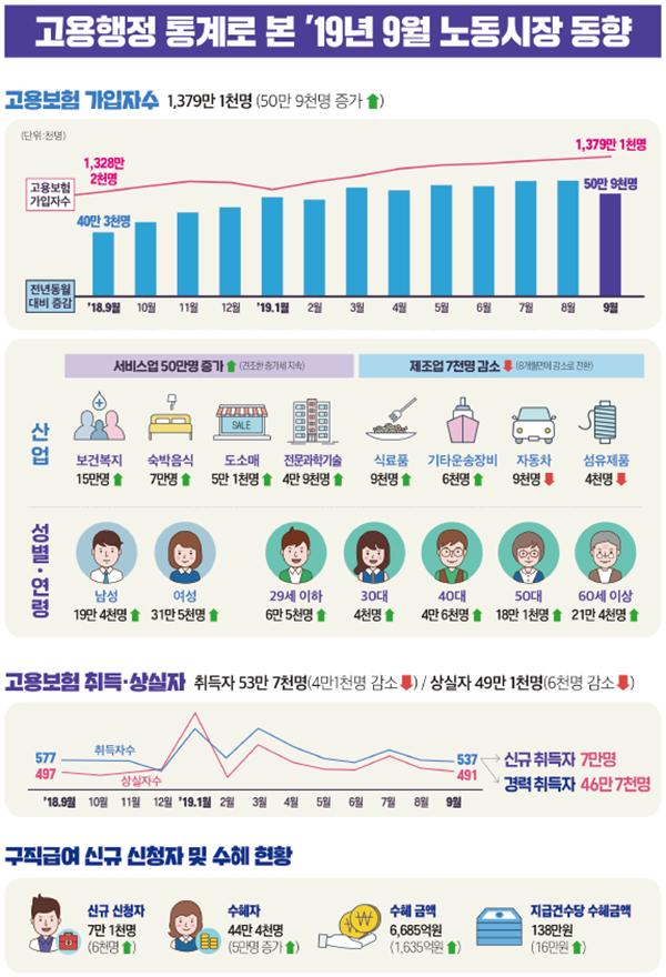 고용행정 통계로 본 2019년 9월 노동시장 동향.