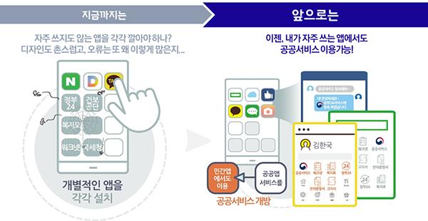 공공서비스 개방으로 민간 앱에서도 공공서비스 이용가능.