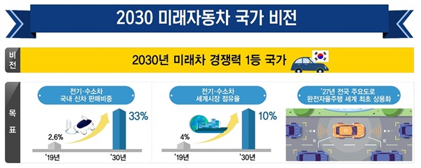 미래자동차 산업 발전 전략의 비전과 목표
