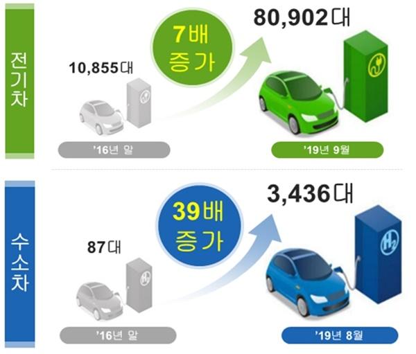 전기차와 수소차의 보급량이 눈에 띄게 증가했다
