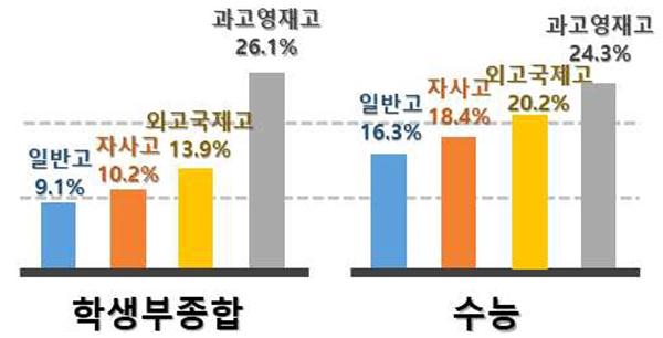고교유형별 합격률(각 고교유형별 해당전형의 합격자와 각 고교유형별 해당전형 지원자) 비교표.