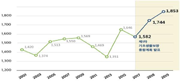 기초생활보장 총 수급자수 추이(단위 : 천명)