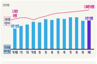 고용보험 가입자 8개월 연속 50만명대 증가