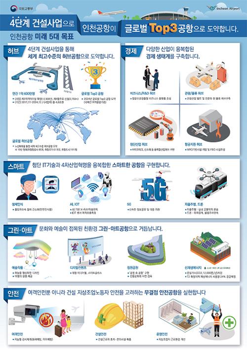 인천공항 미래 목표 인포그래픽.