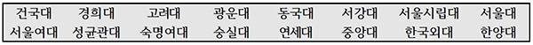 학종·논술위주전형의 모집인원이 전체 모집인원의 45% 이상인 서울 소재 16개 대학.