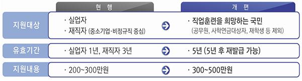 국민내일배움카드 도입으로 달라지는 점.