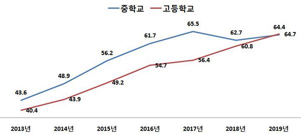 2013년∼2019년 학교생활 행복도 '높음' 비율(%)