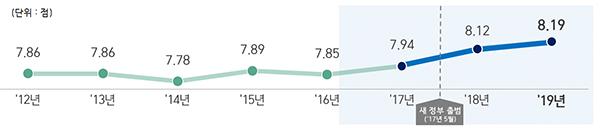 청렴도 점수 추이(2012년~2019년).