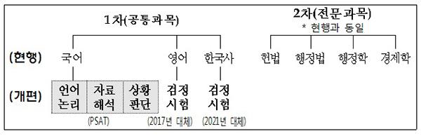 2021년에 시행하는 국가직 7급 공채(일반행정 직류) 시험과목.